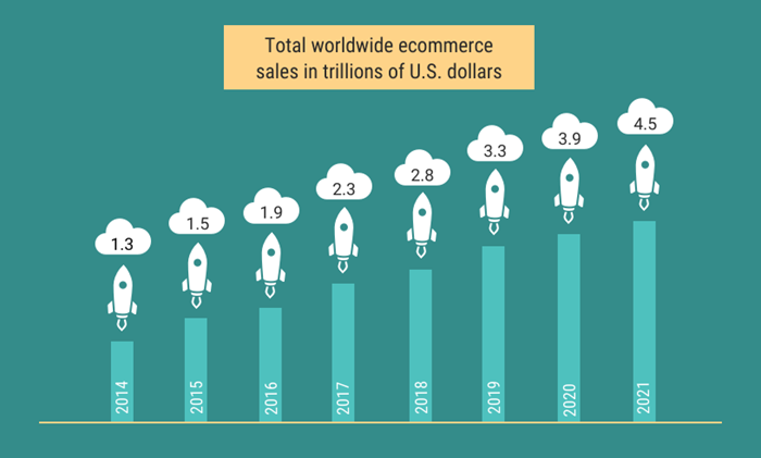 Ecommerce Growth | DIM weight