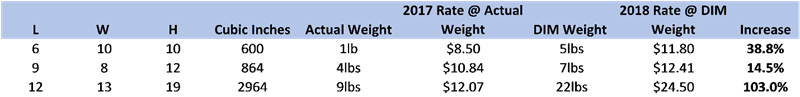 FedEx Dim Weight Chart