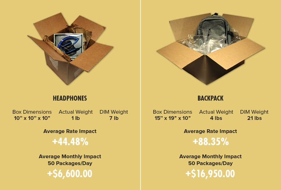 an infographic showing the DIM weight savings of shipping headphones and backpacks properly